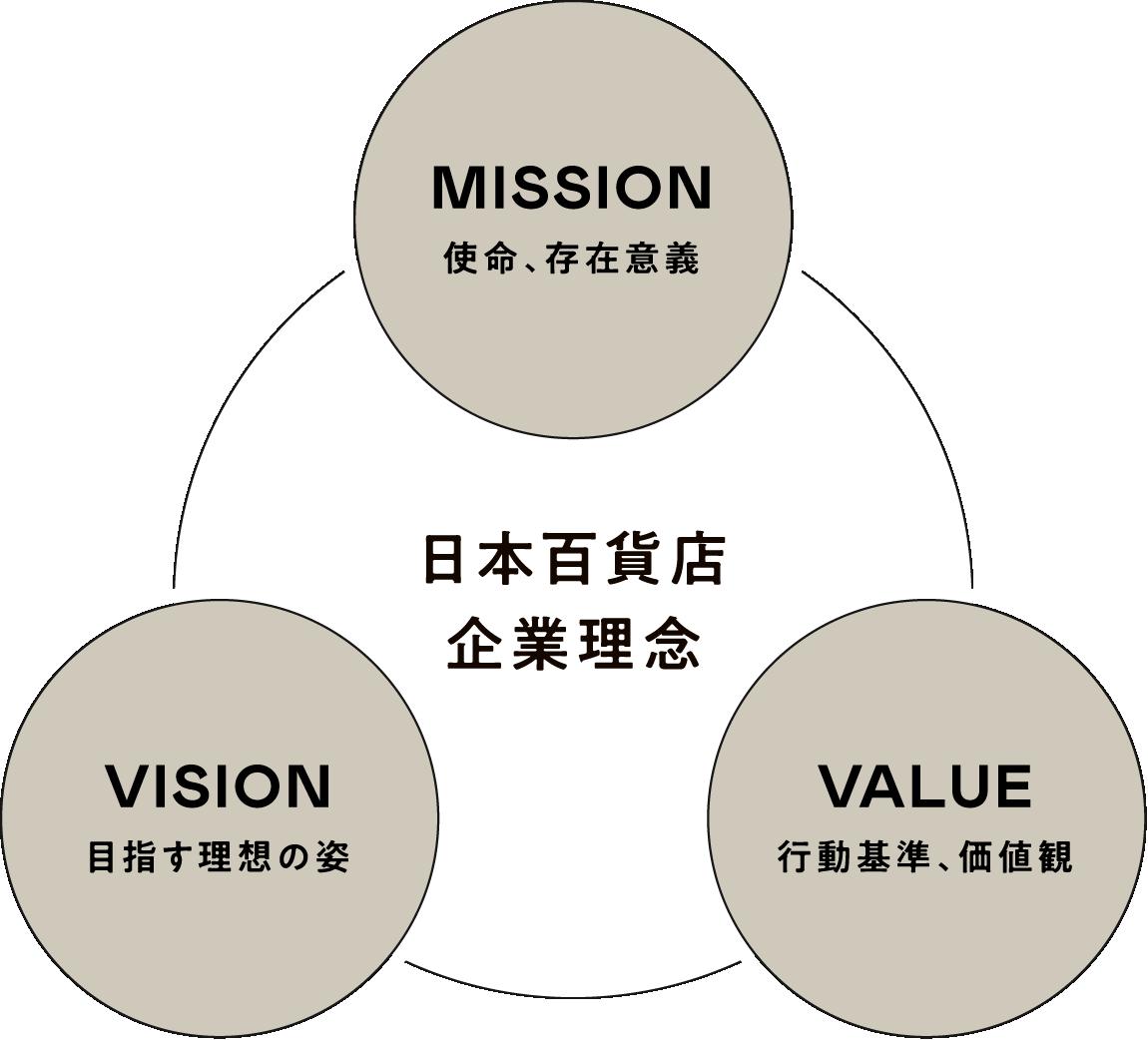 日本百貨店企業理念 MISSION 使命、存在意義 VALUE 行動基準、価値観 VISION 目指す理想の姿